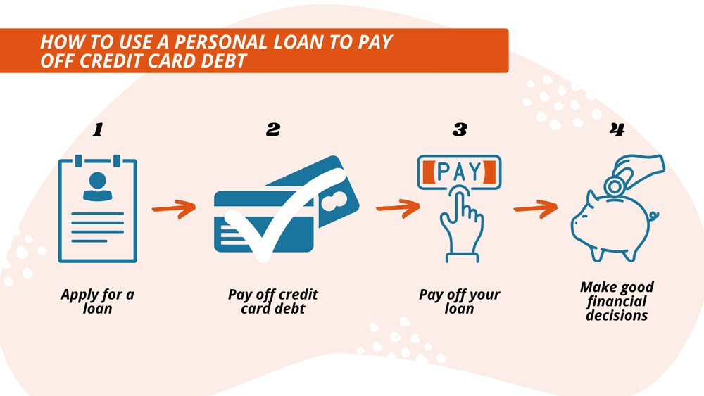 How To Use a Personal Loan to Pay off Credit Card Debt